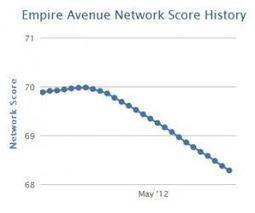 Network Score Plummets. Has EAv Changed ItsAlgorithm? | 3tags | Scoop.it