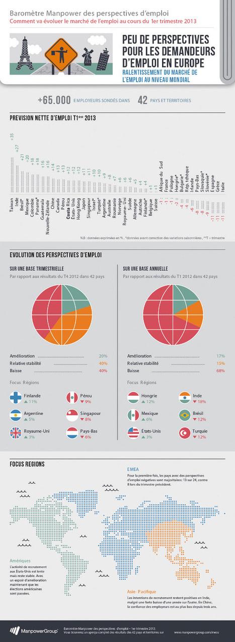 Quelles tendances pour l'emploi en 2013 ? - Mode(s) d'emploi, toute l'actualité du recrutement | EXPERT Is Me news ! | Scoop.it