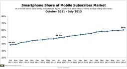Smartphone Penetration Hits 60% of the US Mobile Market; Facebook Top App   Online Marketing News for Auto Repair Shops   Scoop.it