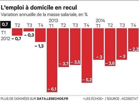 L'emploi à domicile baisse encore | La Fepem dans les médias. | Scoop.it