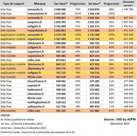 Elections régionales : la percée de la fréquentation des sites médias mobiles | Médias, Com' & Réseaux Sociaux | Scoop.it