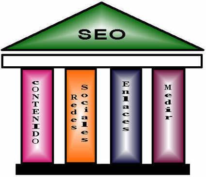 4 Pilares del Nuevo SEO | Social Media e Innovación Tecnológica | Scoop.it