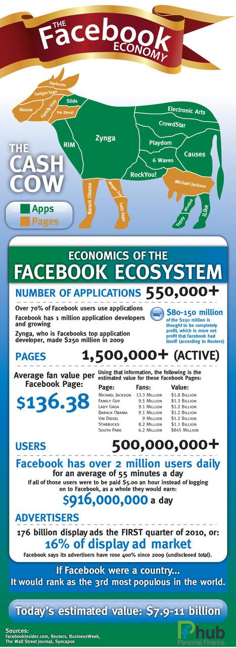The Incredible Facebook Economy | Facebook Topic | Marketing & Webmarketing | Scoop.it