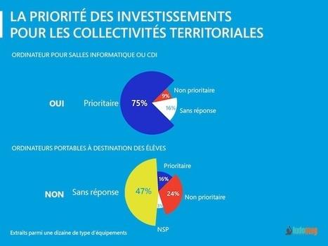 Les collectivités locales analysent leurs politiques en matière de numérique éducatif - Ludovia Magazine   Numérique pédagogique   Scoop.it