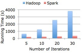 Spark Cluster Computing Framework | The World of Open | Scoop.it