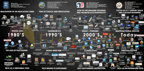 A Brief History of EdTech (Infographic) | Intriguing Connections | Scoop.it