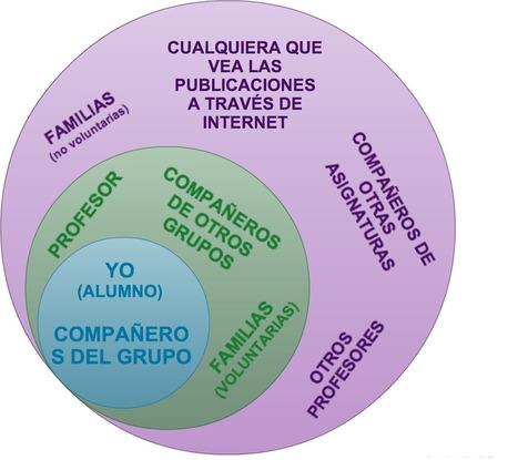 Investigación dentro del marco del ABP | Educacion, ecologia y TIC | Scoop.it