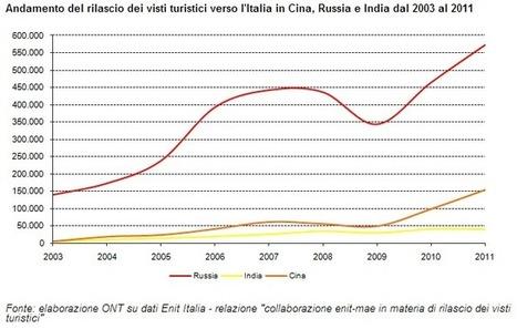 Tutto sbagliato tutto da rifare: Turismo: Visti e flussi verso l'Italia (2006 - 2011) | GH WebNews | Scoop.it