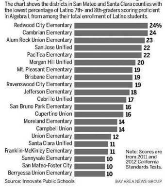 In Silicon Valley, even high-achieving schools fail Latinos, report says | Community Village Daily | Scoop.it