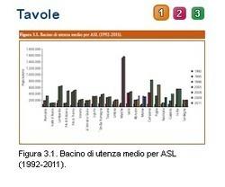 La salute degli Italiani nel 2011 | Med News | Scoop.it