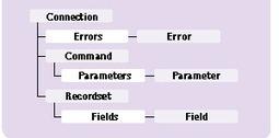 Tutoriel ASP: Chapitre 7 Le Modele Active Data Object | Cours Informatique | Scoop.it