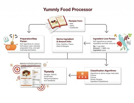 Yummly CEO Dave Feller On Food Data & Semantic Recipe Search | Food+Tech Connect | Semantic in Wiki for business use | Scoop.it