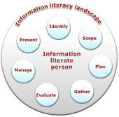 Information Literacy Weblog: New online Information Literacy Journal Club: 17th Jan at 8pm UK time! | cyber citizens | Scoop.it