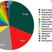 Kοινωνικά δίκτυα: ο πιο επικίνδυνος ψηφιακός «παιδότοπος»   Web 2.0 angel or devil?   Scoop.it