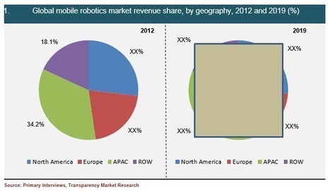 Mobile Robotics Market - Global Industry Analysis, Size, Share, Growth, Trends, and Forecast, 2013 - 2019   Transparency Market Research   Scoop.it