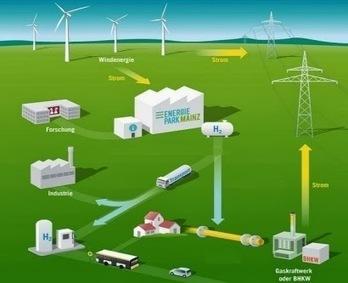 Alemania quiere almacenar el viento en forma de hidrógeno para generar electricidad a demanda | Ecologia | Scoop.it