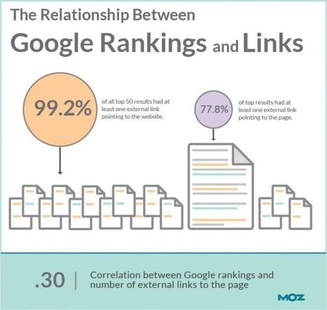 Can You Rank in Google Without Links? New Data Says Slim Chance | Insurance Agent Marketing | Scoop.it