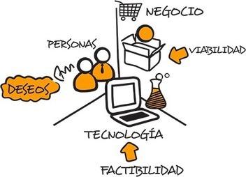 El papel de la tecnología en la innovación (II) | Noticias de hoy | Innovación | Scoop.it