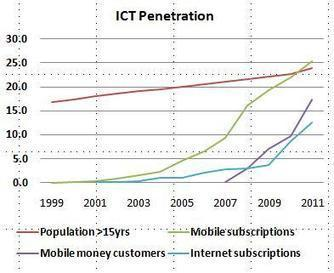 How Kenya became a world leader for mobile money | End Poverty | Payments 2.0 | Scoop.it
