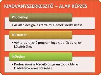 Kiadványszerkesztő tanfolyam: Photoshop, Illustrator, InDesign, Kiadványszerkesztés képzés | Képzés, képzések | Scoop.it