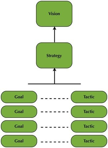 Road To Success: Create Digital Marketing Goals and Objectives | MarketingHits | Scoop.it