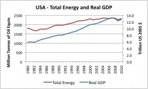 Is it really possible to decouple GDP Growth from EnergyGrowth? | Economy and Investments | Scoop.it