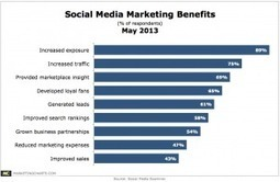 Want Social to Boost Sales? Be Prepared to Spend the Necessary ... | www.Facebook.com.Retro.Social.Media | Scoop.it