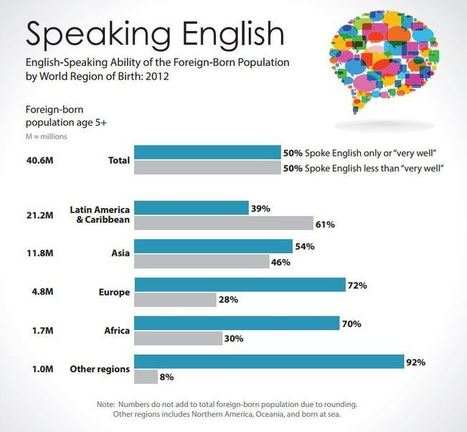 English-Speaking Abilities of Immigrants: A Snapshot From the U.S. Census Bureau   English Learners, ESOL Teachers   Scoop.it