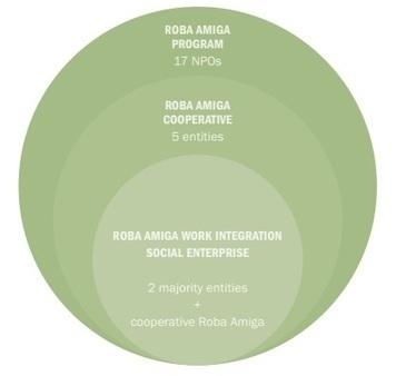 Ropa usada con impacto social   ESADE   Berrikuntza soziala   Scoop.it