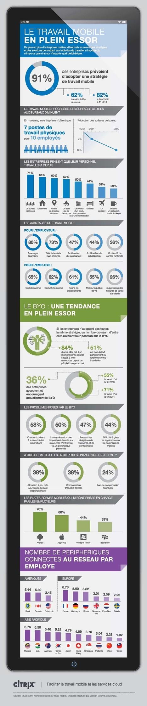Le travail mobile en plein essor (étude Citrix)   L'entreprise mobile   Scoop.it