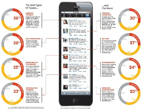 What Makes a Great Tweet? | All Things Paper.li | Scoop.it