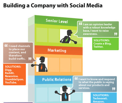 Social Media Infographics & Stats, Building a Company with Social Media | Social Media (network, technology, blog, community, virtual reality, etc...) | Scoop.it