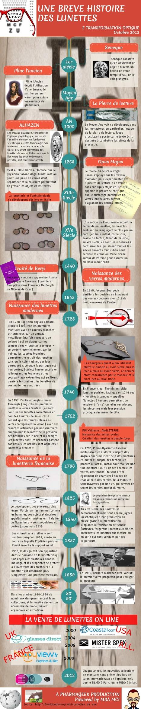 Une infographie sur l'histoire des lunettes #etransfoptique #mbamci   Optique   Scoop.it