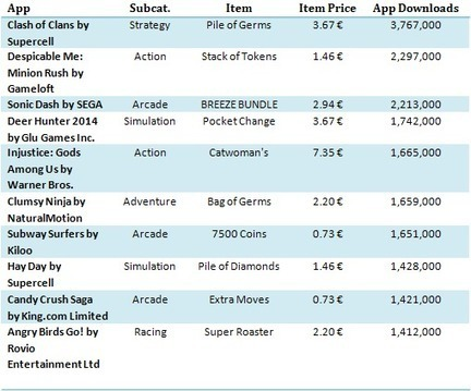 Apple AppStore & Google Play Trends: Promising Categories & Most Sold In-app Purchases at a Glance | Flash Way | Scoop.it