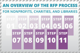 An Overview of the RFP Process for Nonprofits, Charities, and   Library Resources   Scoop.it
