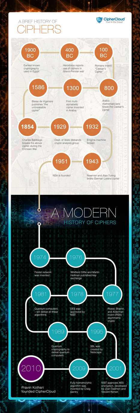 A Brief History Of Ciphers (Infographic) | ciphercloud | Scoop.it