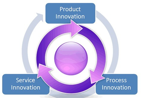 Process Innovation or Product Innovation? Blogging Innovation | The Creative Process | Scoop.it