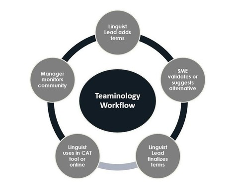 Welocalize Teaminology for Multilingual Terminology Management | terminology and translation | Scoop.it