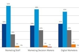 What Keeps Marketers Up at Night? | Social Media, SEO, Mobile, Digital Marketing | Scoop.it