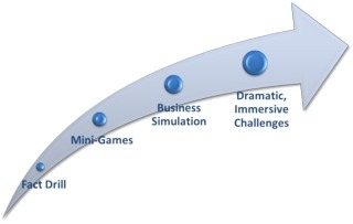 The Learning Game Continuum | Clinical Simulation | Scoop.it