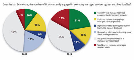 5 Statistics Forecasting the Future of eDiscovery | Information makes the world go round | Scoop.it