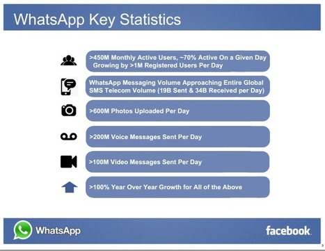 6 Charts That Will Explain Why Facebook Bought WhatsApp for 19 Billion | Social Media in Asia | EPIC Infographic | Scoop.it