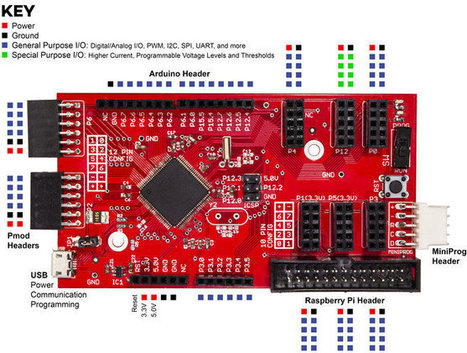 RPiSoC Development Board Based on Cypress PSoC 5LP Features Pmod, Raspberry Pi, and Arduino Headers (Crowdfunding) | Raspberry Pi | Scoop.it