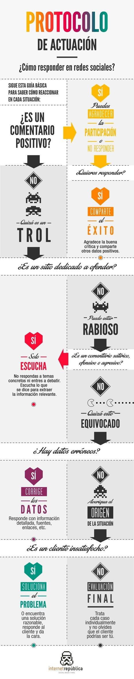 Guía básica de respuesta en redes sociales #infografia #infographic #marketing #socialmedia | Social Media Marketing y Nuevas Tecnologías | Scoop.it