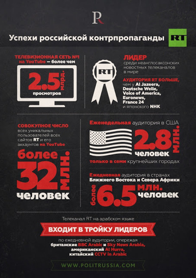 Is Russia winning the information war? Facts and figures   Global politics   Scoop.it