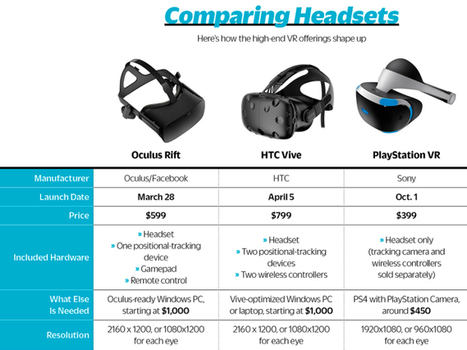 Hardware Giants Bet Big on Virtual Reality and a Market That Doesn't Yet Exist | Broadcasting, technology and telecommunications news | Scoop.it