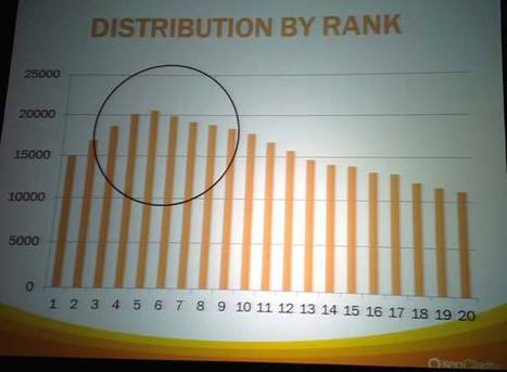 SMX Advanced 2013: Authorship: The Deep Dive | Google Plus and Social SEO | Scoop.it