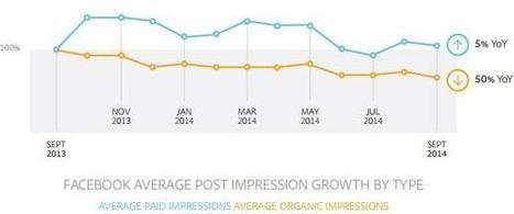 Étude Adobe : le reach Facebook a été divisé par 2 en 1 an | CommunityManagementActus | Scoop.it