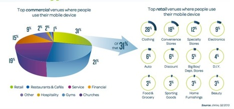 Showrooming is on the rise: stats | Crosscanal | Scoop.it