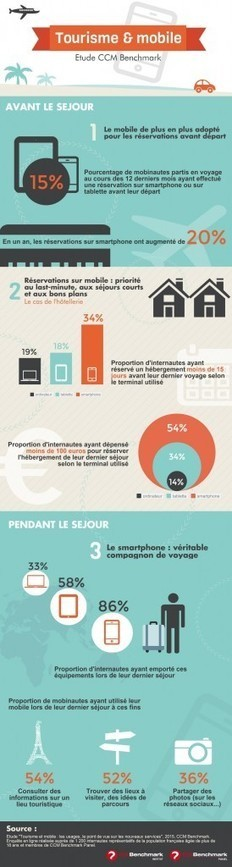Le tourisme et le mobile en France (infographie) - Etourisme.info | Geolocalisation & etourisme : local based services & tourism | Scoop.it